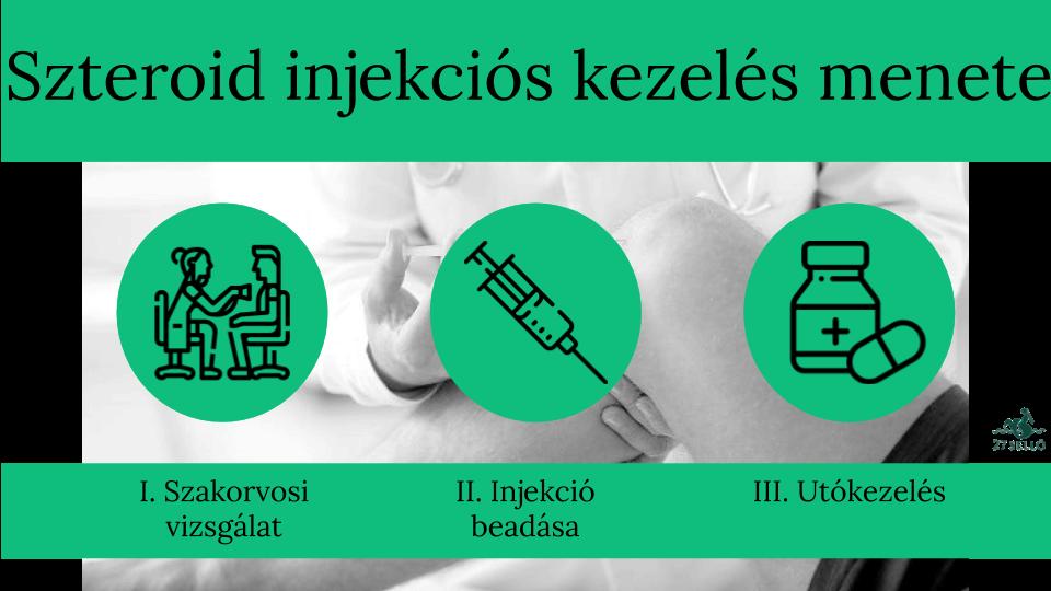 gyógyszerek izületi fájdalom beadására)