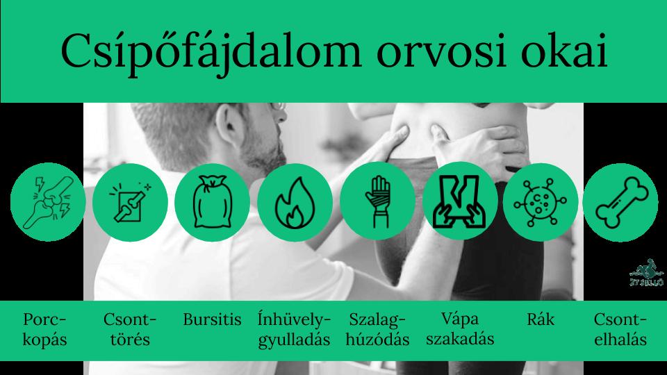 gyakorlatok a csípőízület ízületi gyulladásának kezelésére)