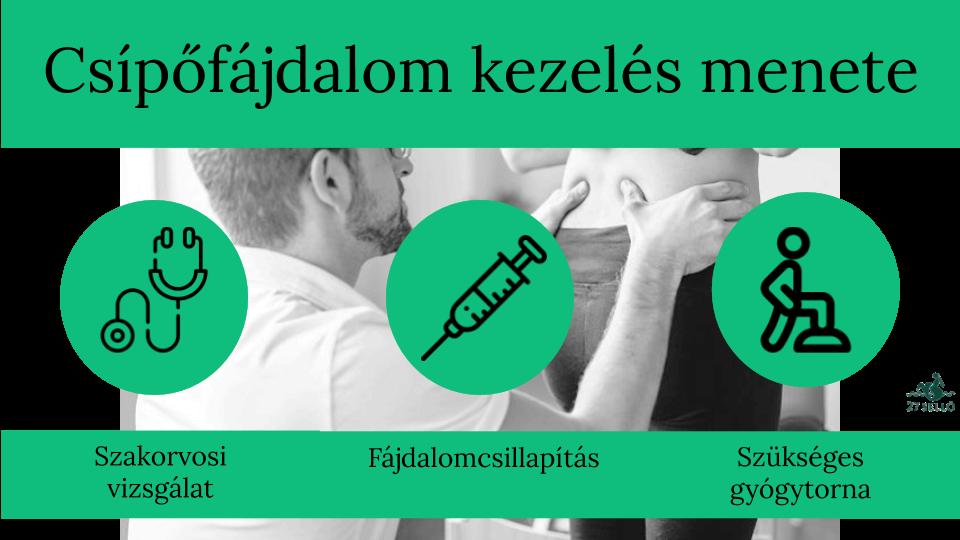 csípőfájdalom elleni torna)
