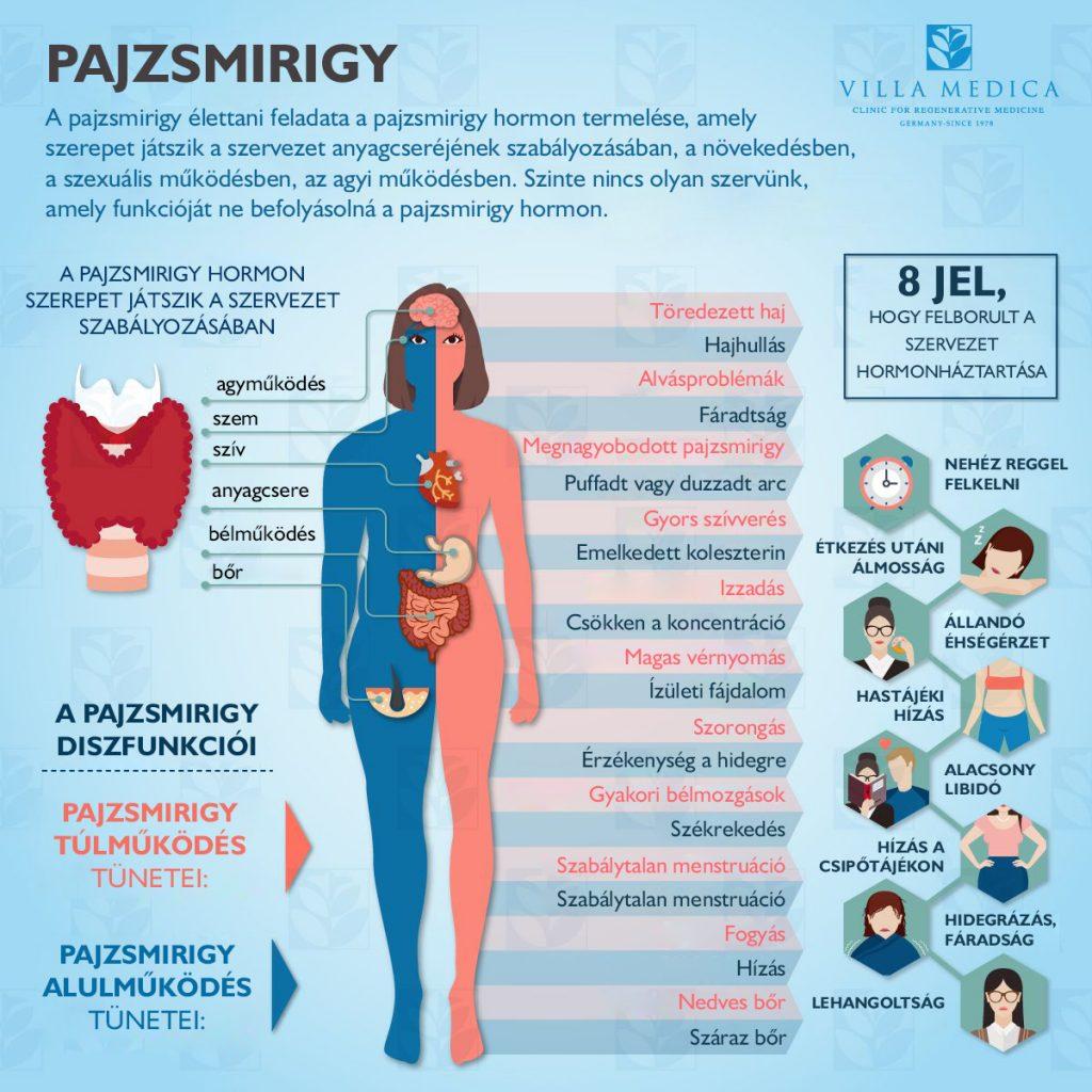 ízületi fájdalom hyperthyreosis