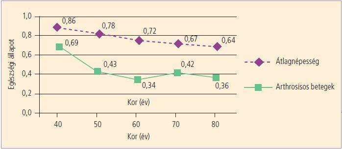 áttekintés az artrózis kezeléséről magyarországon)