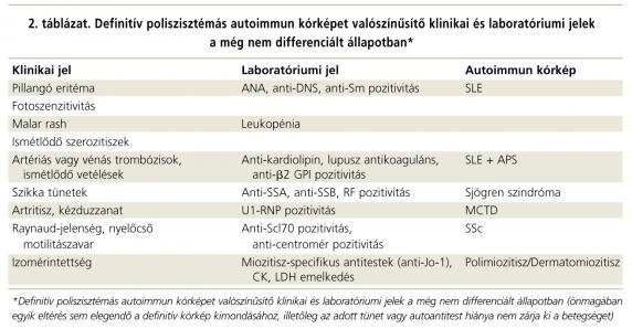kötőszöveti betegségben szenvedő betegek orvosi vizsgálata)