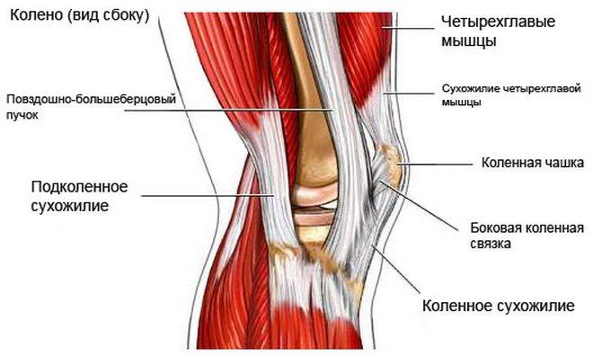 deformáló artrózis a térd 2 szakaszában)