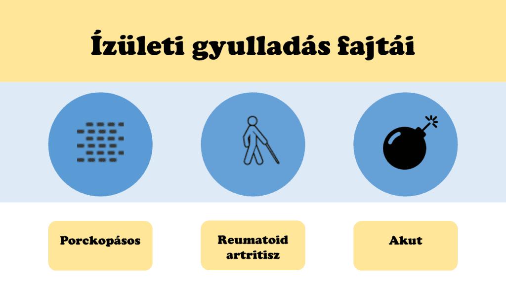 hogyan kezeljük az artritisz akut formában