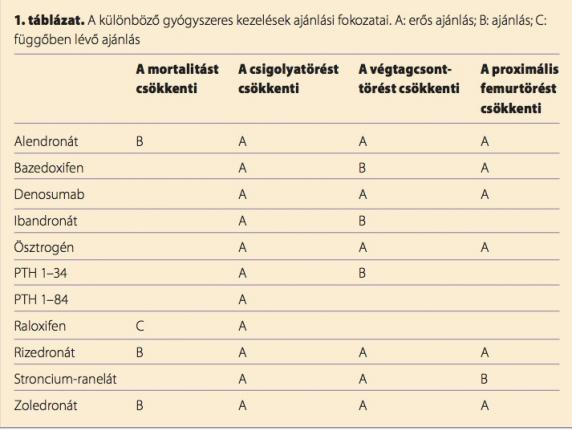 csontritkulásos gyógyszerek m)