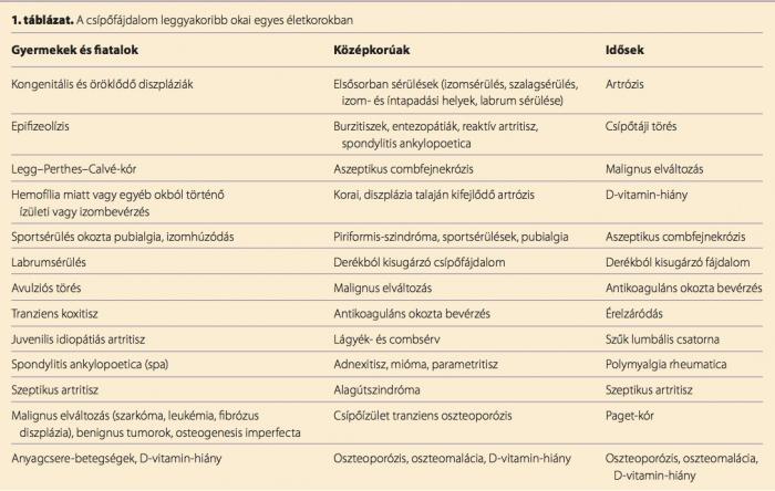 fájdalom a csípőtáji sacrumból)