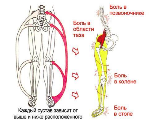 éles fájdalom a bal láb bokain)